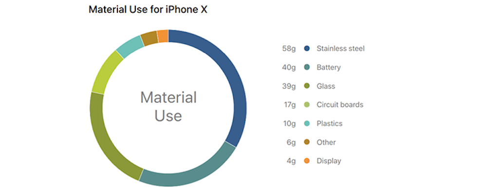 Apple Publishes A Report Related To iPhone X Environmental Credentials Before Its Launch,